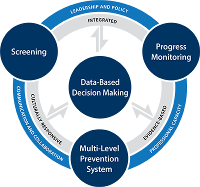 MTSS Essential Components Graphic with an outer ring of progress monitoring, screening, and multi-level prevention system and inside data-based decision making